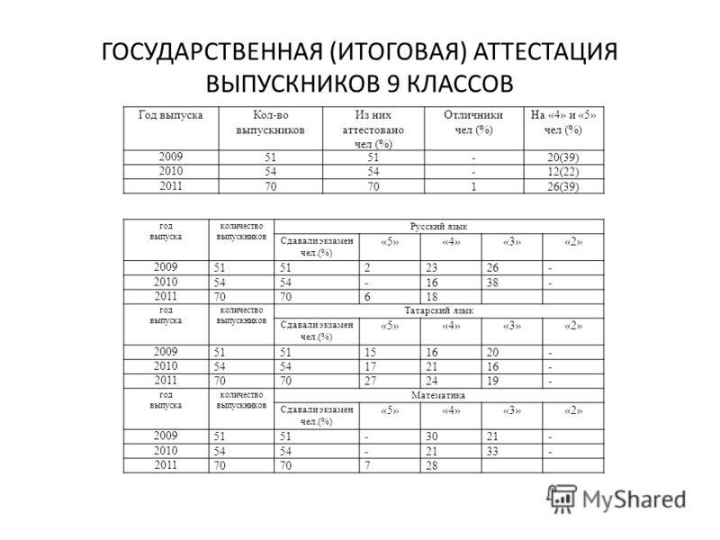 ГОСУДАРСТВЕННАЯ (ИТОГОВАЯ) АТТЕСТАЦИЯ ВЫПУСКНИКОВ 9 КЛАССОВ Год выпускаКол-во выпускников Из них аттестовано чел (%) Отличники чел (%) На «4» и «5» чел (%) 2009 51 -20(39) 2010 54 -12(22) 2011 70 126(39) год выпуска количество выпускников Русский язы