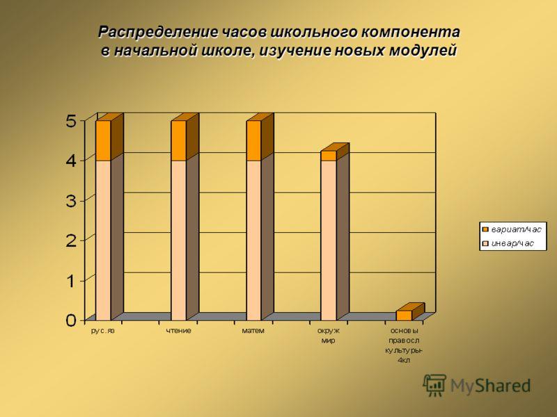Распределение часов школьного компонента в начальной школе, изучение новых модулей