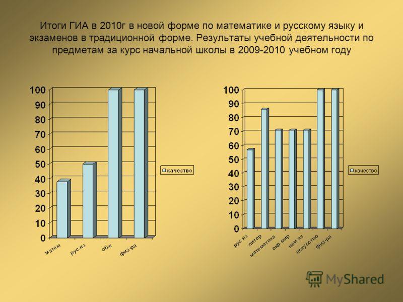 Итоги ГИА в 2010г в новой форме по математике и русскому языку и экзаменов в традиционной форме. Результаты учебной деятельности по предметам за курс начальной школы в 2009-2010 учебном году