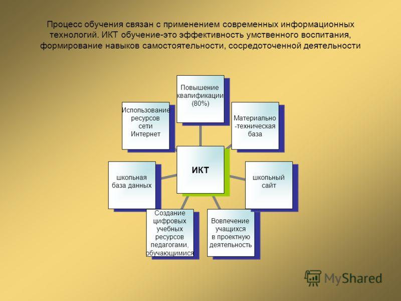 Процесс обучения связан с применением современных информационных технологий. ИКТ обучение-это эффективность умственного воспитания, формирование навыков самостоятельности, сосредоточенной деятельности ИКТ Повышение квалификации (80%) Материально -тех