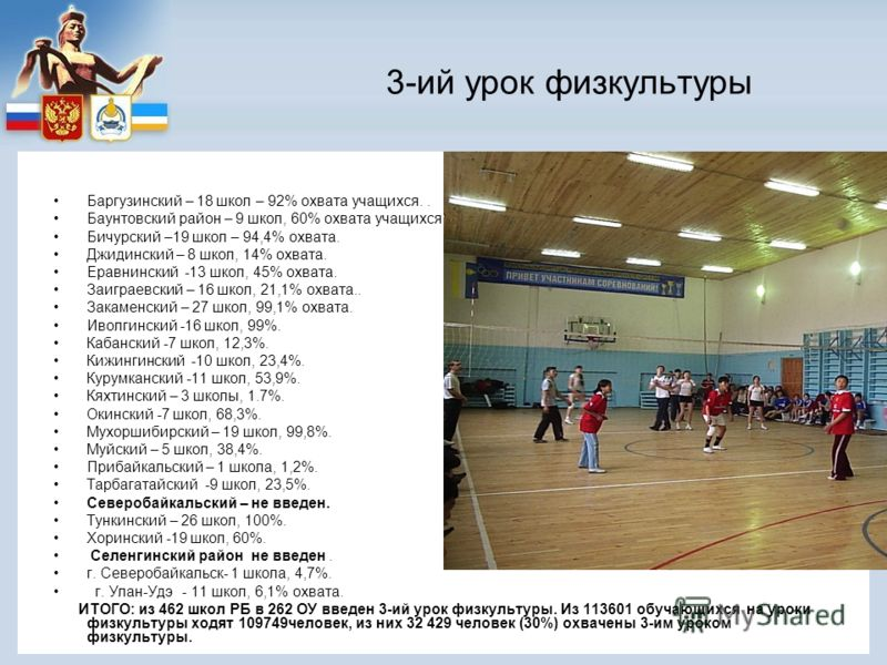 3-ий урок физкультуры Баргузинский – 18 школ – 92% охвата учащихся.. Баунтовский район – 9 школ, 60% охвата учащихся. Бичурский –19 школ – 94,4% охвата. Джидинский – 8 школ, 14% охвата. Еравнинский -13 школ, 45% охвата. Заиграевский – 16 школ, 21,1%