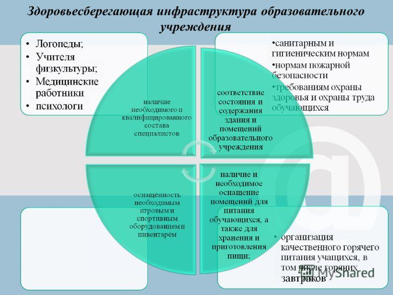 Здоровьесберегающая инфраструктура образовательного учреждения