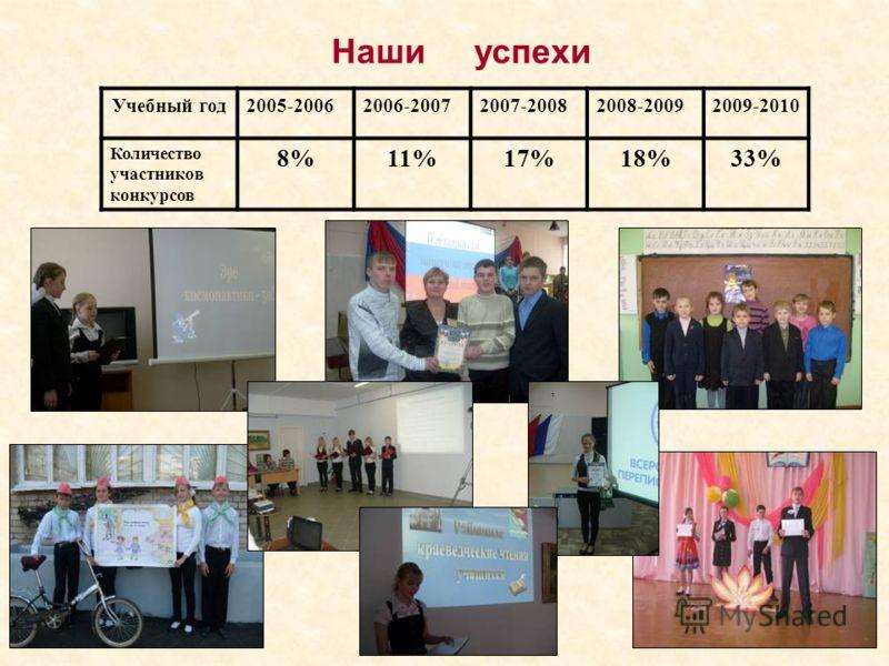 Наши успехи Учебный год2005-20062006-20072007-20082008-20092009-2010 Количество участников конкурсов 8%11%17%18%33%