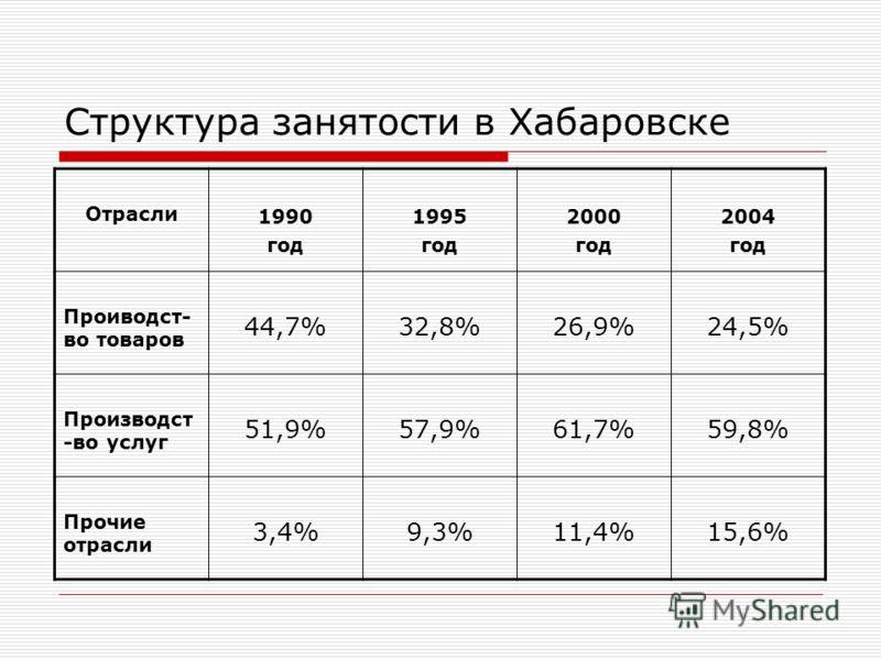 Структура занятости в Хабаровске Отрасли 1990 год 1995 год 2000 год 2004 год Проиводст- во товаров 44,7%32,8%26,9%24,5% Производст -во услуг 51,9%57,9%61,7%59,8% Прочие отрасли 3,4%9,3%11,4%15,6%