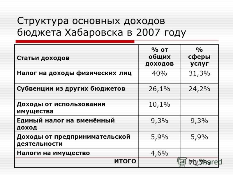 Структура основных доходов бюджета Хабаровска в 2007 году Статьи доходов % от общих доходов % сферы услуг Налог на доходы физических лиц 40%31,3% Субвенции из других бюджетов 26,1%24,2% Доходы от использования имущества 10,1% Единый налог на вменённы
