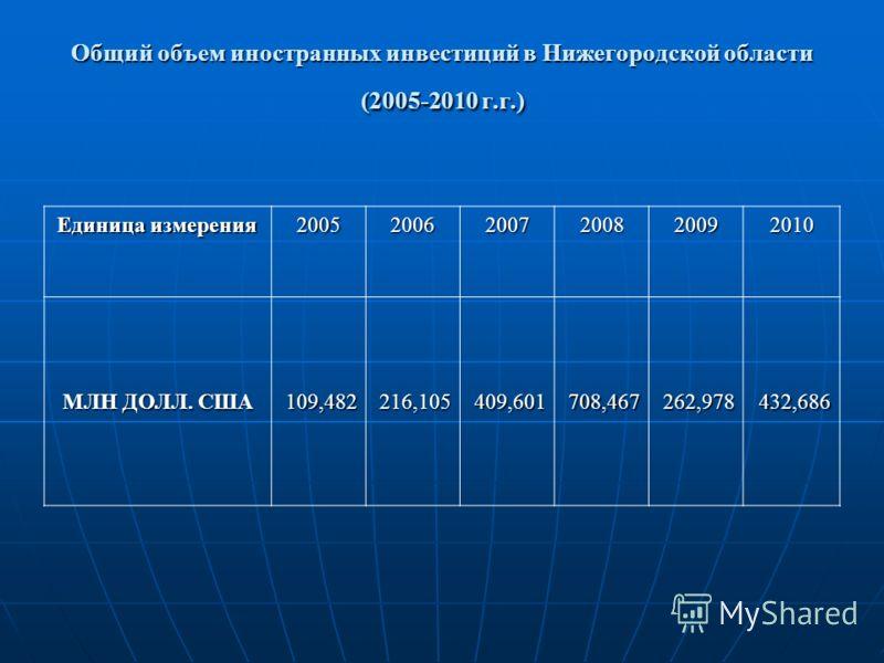 Общий объем иностранных инвестиций в Нижегородской области (2005-2010 г.г.) Единица измерения 200520062007200820092010 МЛН ДОЛЛ. США 109,482216,105409,601708,467262,978432,686