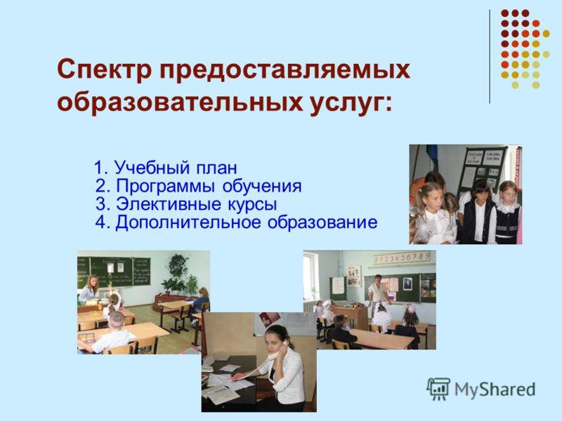 Спектр предоставляемых образовательных услуг: 1. Учебный план 2. Программы обучения 3. Элективные курсы 4. Дополнительное образование