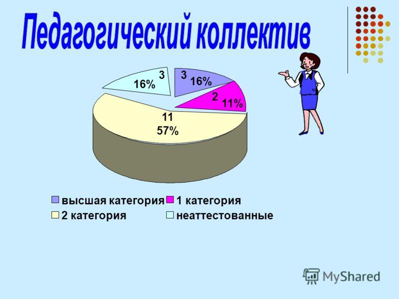 11 57% 2 11% 3 16% 3 высшая категория1 категория 2 категориянеаттестованные