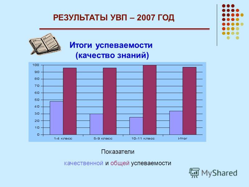 РЕЗУЛЬТАТЫ УВП – 2007 ГОД Итоги успеваемости (качество знаний) Показатели качественной и общей успеваемости