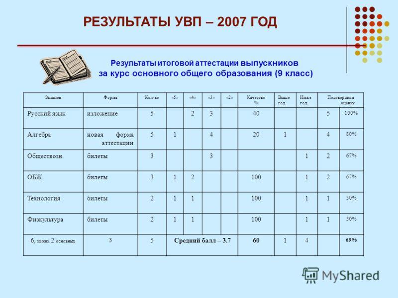 РЕЗУЛЬТАТЫ УВП – 2007 ГОД Результаты итоговой аттестации выпускников за курс основного общего образования (9 класс) ЭкзаменФормаКол-во«5»«4»«3»«2»Качество % Выше год. Ниже год. Подтвердили оценку Русский языкизложение523405 100% Алгебрановая форма ат