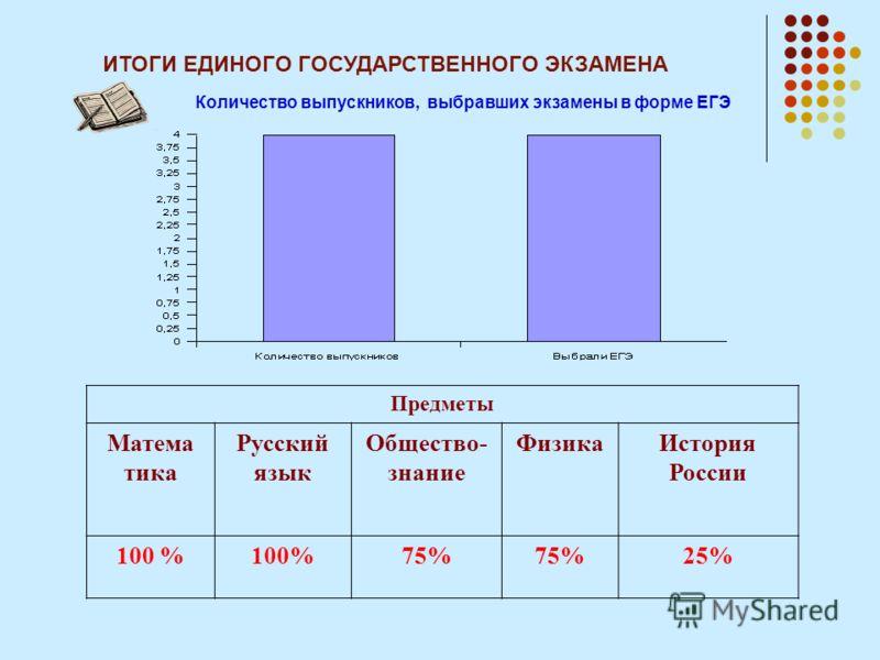 ИТОГИ ЕДИНОГО ГОСУДАРСТВЕННОГО ЭКЗАМЕНА Количество выпускников, выбравших экзамены в форме ЕГЭ Предметы Матема тика Русский язык Общество- знание ФизикаИстория России 100 % 75% 25%