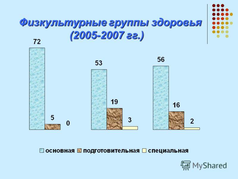 Физкультурные группы здоровья Физкультурные группы здоровья (2005-2007 гг.)