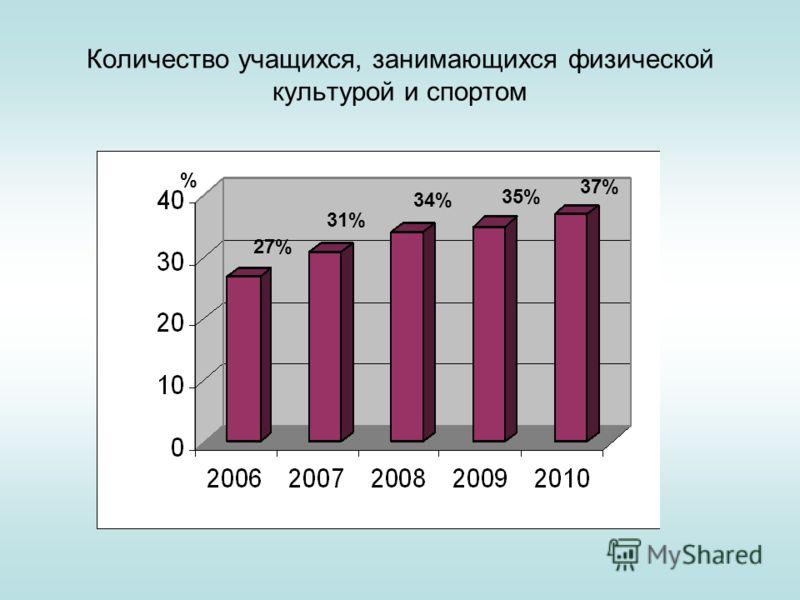 Количество учащихся, занимающихся физической культурой и спортом % 27% 31% 34% 35% 37%