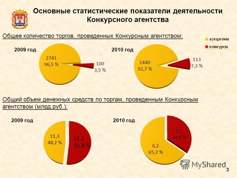3 Основные статистические показатели деятельности Конкурсного агентства Общее количество торгов, проведенных Конкурсным агентством: 2009 год 2010 год Общий объем денежных средств по торгам, проведенным Конкурсным агентством (млрд.руб.): 2009 год 2010