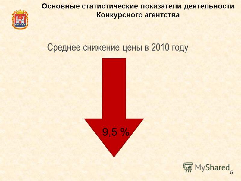 5 Основные статистические показатели деятельности Конкурсного агентства Среднее снижение цены в 2010 году 9,5 %