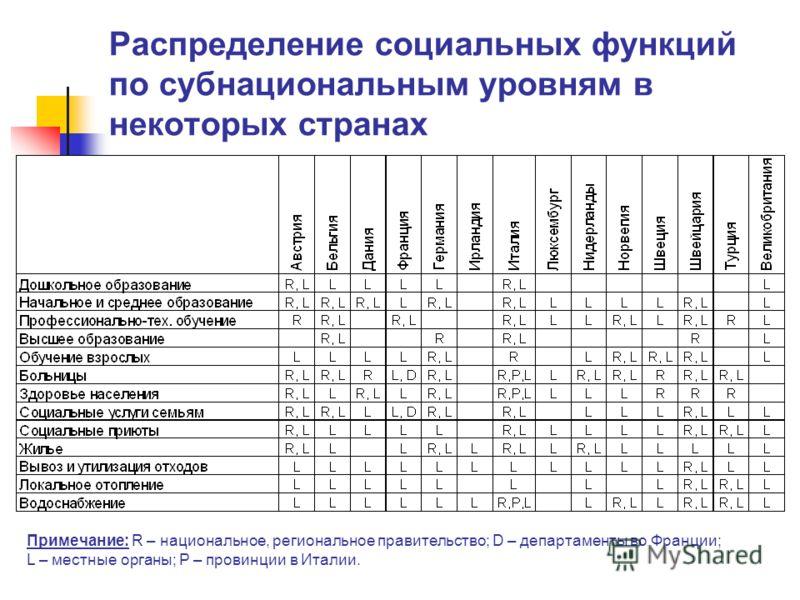 Распределение социальных функций по субнациональным уровням в некоторых странах Примечание: R – национальное, региональное правительство; D – департаменты во Франции; L – местные органы; P – провинции в Италии.