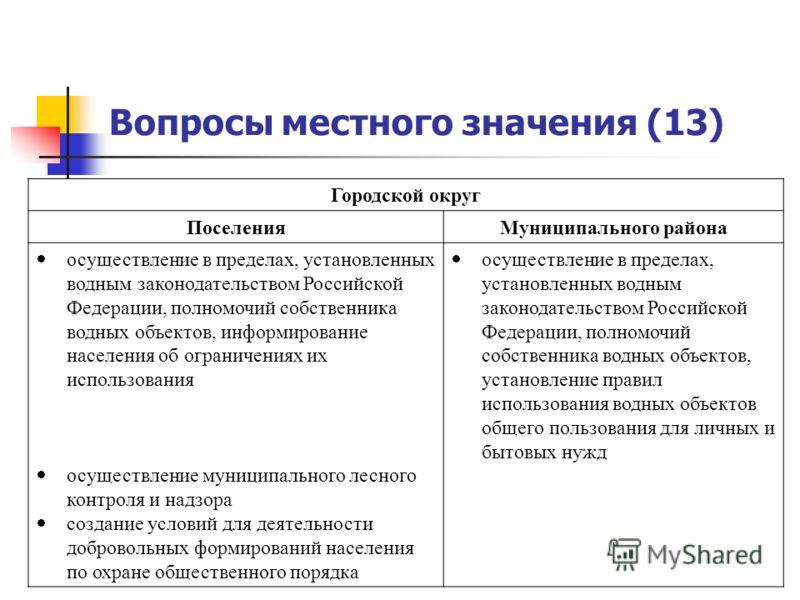 Вопросы местного значения (13) Городской округ ПоселенияМуниципального района осуществление в пределах, установленных водным законодательством Российской Федерации, полномочий собственника водных объектов, информирование населения об ограничениях их
