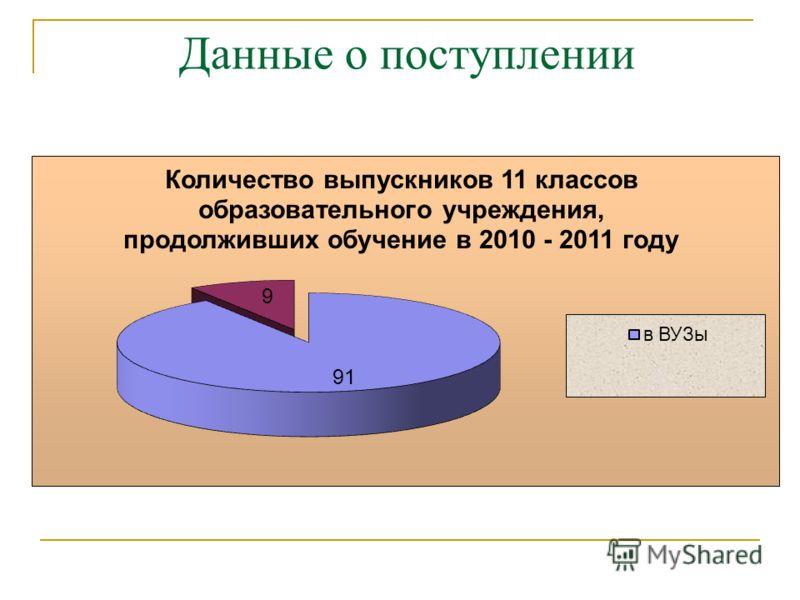 Данные о поступлении