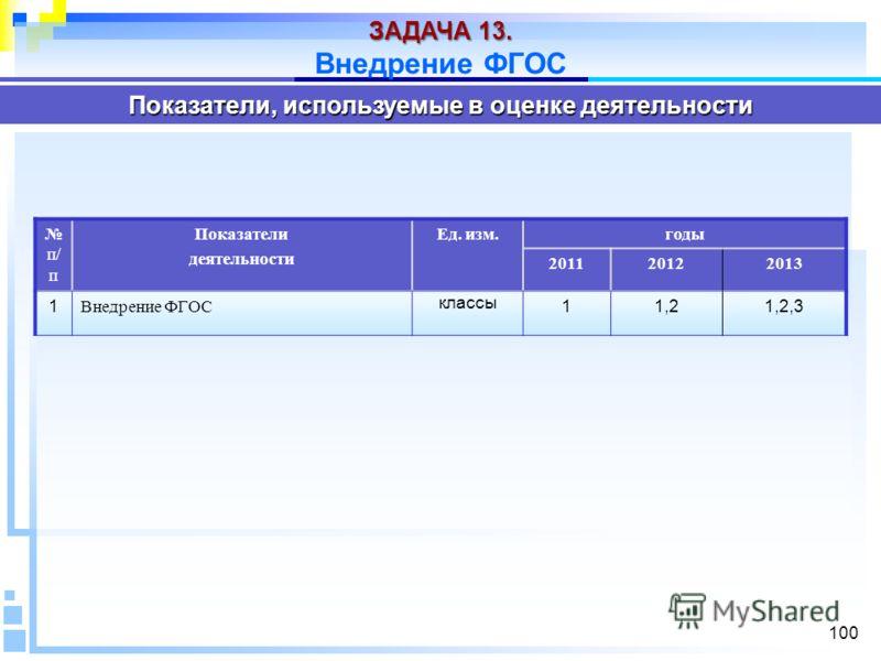 100 Показатели, используемые в оценке деятельности п/ п Показатели деятельности Ед. изм.годы 201120122013 1 Внедрение ФГОС классы 11,21,2,3 ЗАДАЧА 13. Внедрение ФГОС
