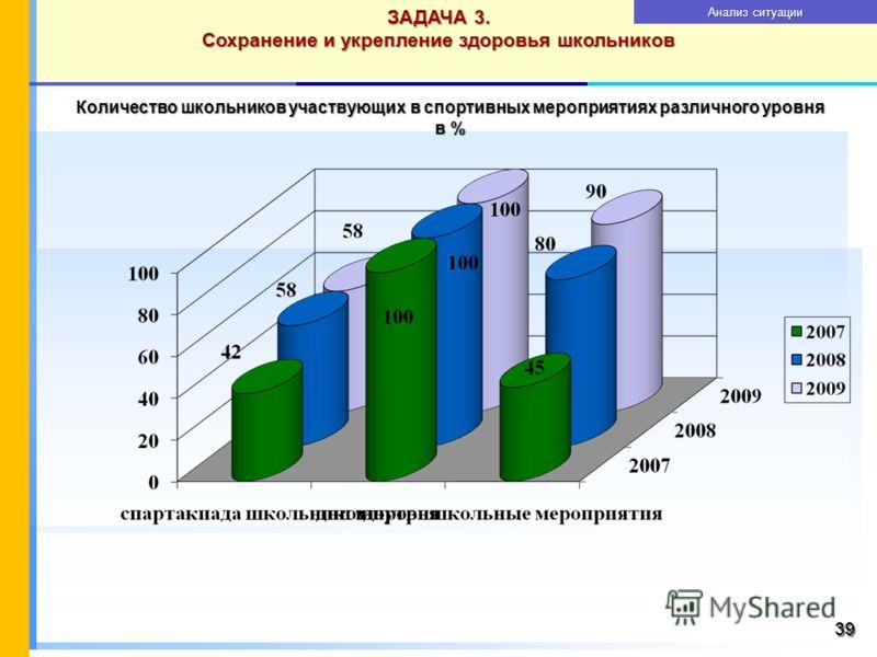 3939 Количество школьников участвующих в спортивных мероприятиях различного уровня в % ЗАДАЧА 3. Сохранение и укрепление здоровья школьников Анализ ситуации