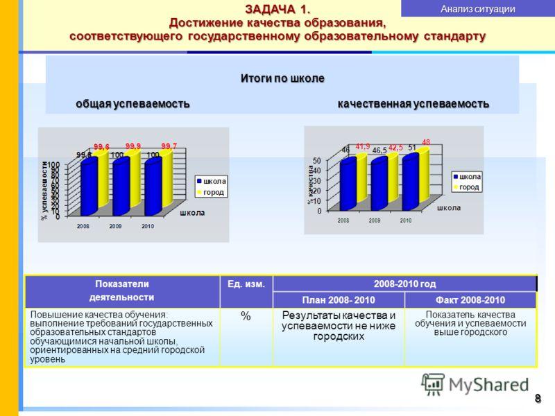 88 Итоги по школе общая успеваемость качественная успеваемость ЗАДАЧА 1. Достижение качества образования, соответствующего государственному образовательному стандарту Показатели деятельности Ед. изм.2008-2010 год План 2008- 2010Факт 2008-2010 Повышен