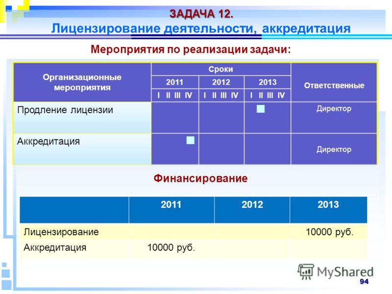 94 Организационные мероприятия Сроки Ответственные 201120122013 I II III IV Продление лицензии Директор Аккредитация Директор Мероприятия по реализации задачи: ЗАДАЧА 12. Лицензирование деятельности, аккредитация Финансирование 201120122013 Лицензиро