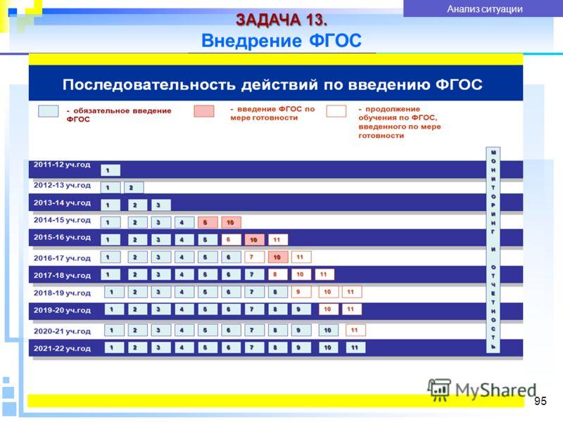 ЗАДАЧА 13. Внедрение ФГОС 95 Показатели качества услуги Анализ ситуации
