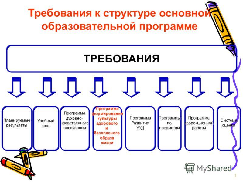 1 Требования к структуре основной образовательной программе ТРЕБОВАНИЯ ПланируемыерезультатыПрограммаформированиякультурыздоровогоибезопасногообразажизниУчебныйпланПрограммаРазвитияУУДПрограммадуховно-нравственноговоспитанияПрограммыпопредметамПрогра