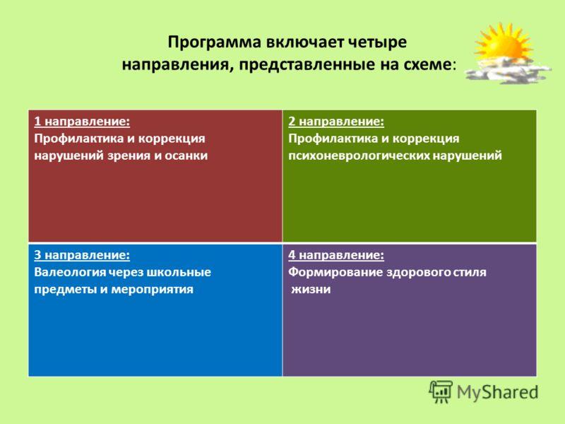 Программа включает четыре направления, представленные на схеме: 1 направление: Профилактика и коррекция нарушений зрения и осанки 2 направление: Профилактика и коррекция психоневрологических нарушений 3 направление: Валеология через школьные предметы