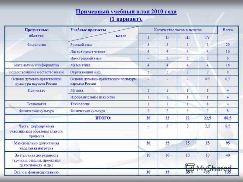 Примерный учебный план 2010 года (1 вариант). Примерный учебный план 2010 года (1 вариант). Предметные области Учебные предметы класс Количество часов в неделю Всего IIIIIIIY Филология Русский язык 555520 Литературное чтение 444416 Иностранный язык -