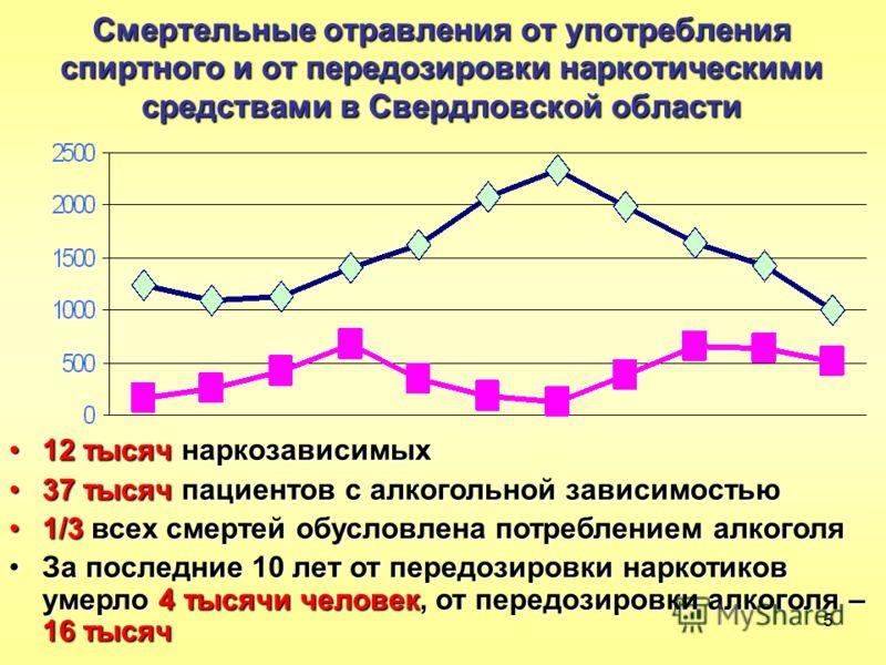 55 Смертельные отравления от употребления спиртного и от передозировки наркотическими средствами в Свердловской области 12 тысяч наркозависимых12 тысяч наркозависимых 37 тысяч пациентов с алкогольной зависимостью37 тысяч пациентов с алкогольной завис