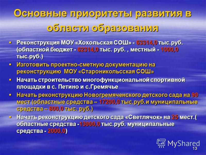 13 Основные приоритеты развития в области образования Реконструкция МОУ «Хохольская СОШ» - 63314,0 тыс.руб. (областной бюджет - 62314,0 тыс. руб., местный - 1000,0 тыс.руб.) Реконструкция МОУ «Хохольская СОШ» - 63314,0 тыс.руб. (областной бюджет - 62