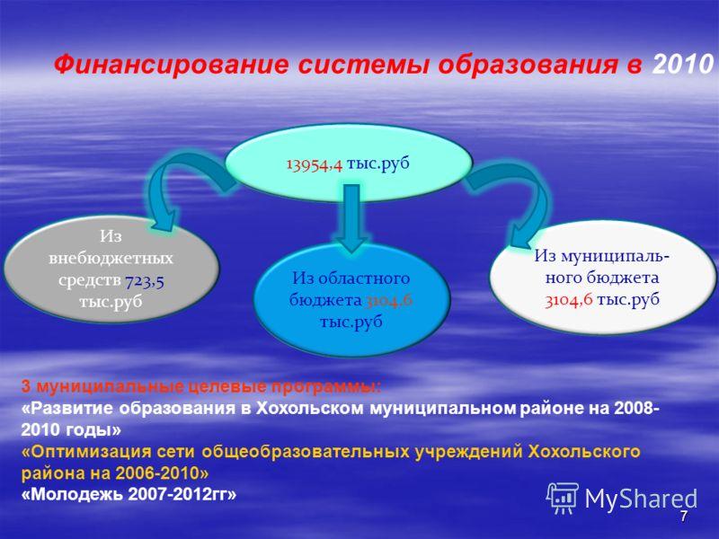 7 Финансирование системы образования в 2010 году 13954,4 тыс.руб Из внебюджетных средств 723,5 тыс.руб Из областного бюджета 3104,6 тыс.руб Из муниципаль- ного бюджета 3104,6 тыс.руб 3 муниципальные целевые программы: «Развитие образования в Хохольск