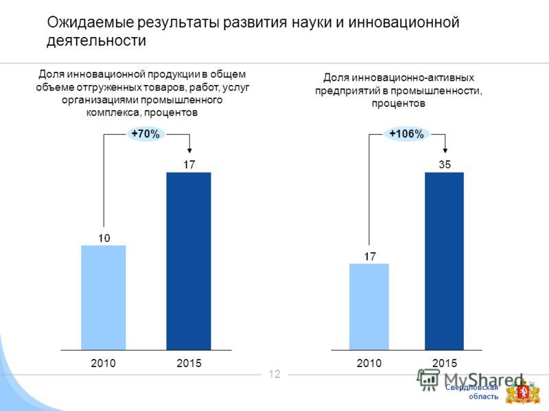 Свердловская область 12 Ожидаемые результаты развития науки и инновационной деятельности Доля инновационной продукции в общем объеме отгруженных товаров, работ, услуг организациями промышленного комплекса, процентов +70% 20152010 Доля инновационно-ак