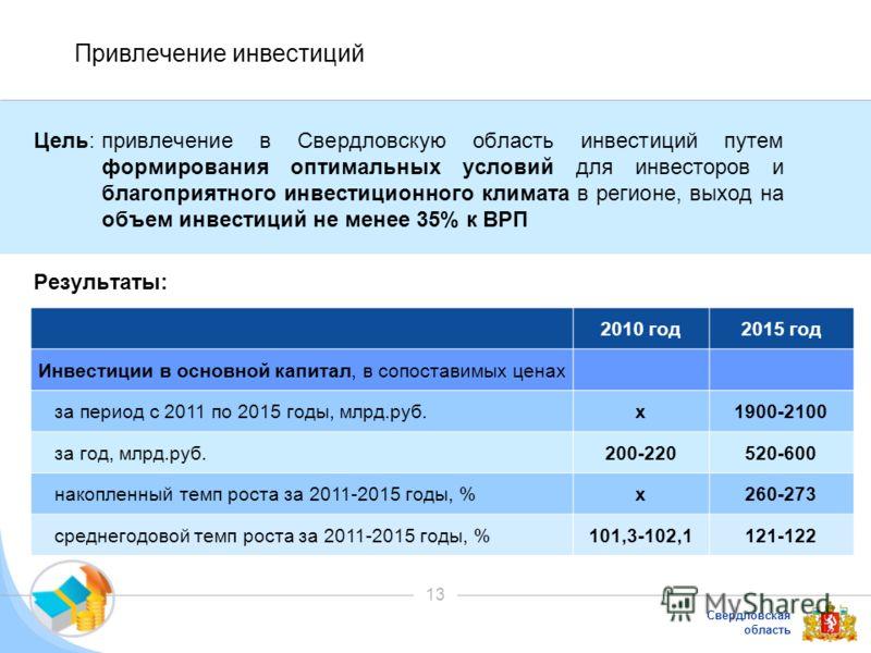 Свердловская область 13 Привлечение инвестиций Цель:привлечение в Свердловскую область инвестиций путем формирования оптимальных условий для инвесторов и благоприятного инвестиционного климата в регионе, выход на объем инвестиций не менее 35% к ВРП Р