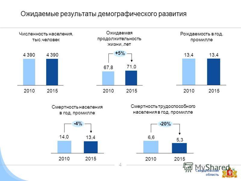 Свердловская область 4 Ожидаемые результаты демографического развития Численность населения, тыс.человек 2015 4 390 2010 4 390 Ожидаемая продолжительность жизни, лет 2015 71,0 2010 67,8 +5% Рождаемость в год, промилле 2015 13,4 2010 13,4 Смертность н