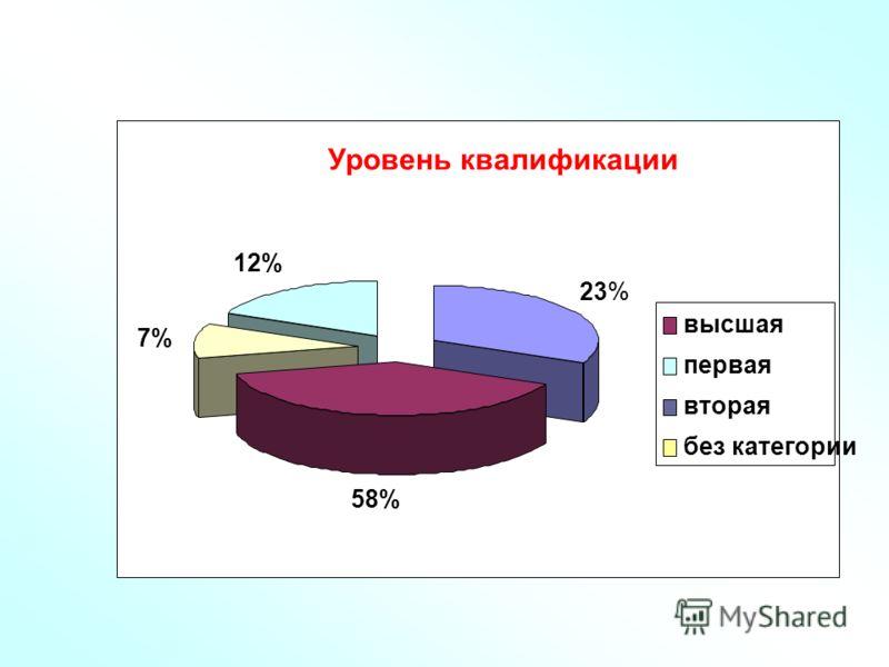 Уровень квалификации 23% 58% 7% 12% высшая первая вторая без категории