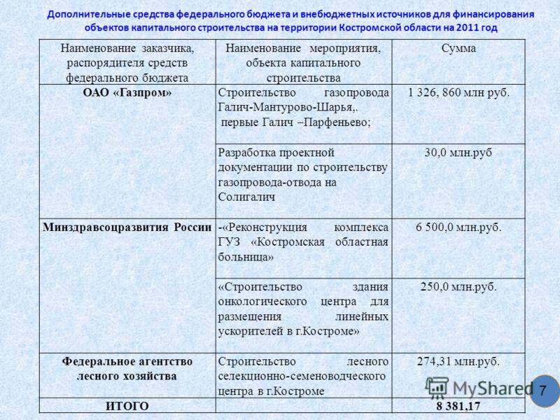 Дополнительные средства федерального бюджета и внебюджетных источников для финансирования объектов капитального строительства на территории Костромской области на 2011 год 7 Наименование заказчика, распорядителя средств федерального бюджета Наименова