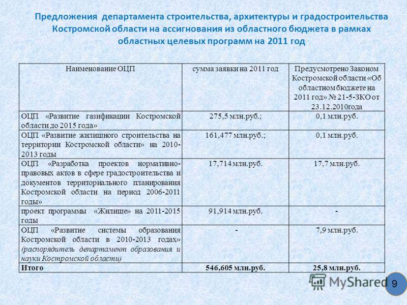 Предложения департамента строительства, архитектуры и градостроительства Костромской области на ассигнования из областного бюджета в рамках областных целевых программ на 2011 год 9 Наименование ОЦПсумма заявки на 2011 годПредусмотрено Законом Костром