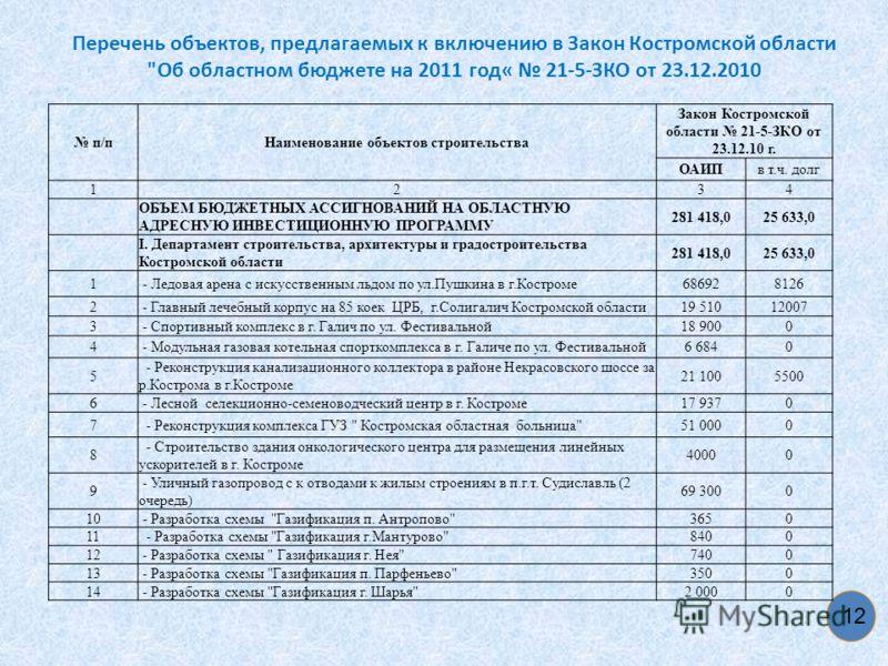 Перечень объектов, предлагаемых к включению в Закон Костромской области