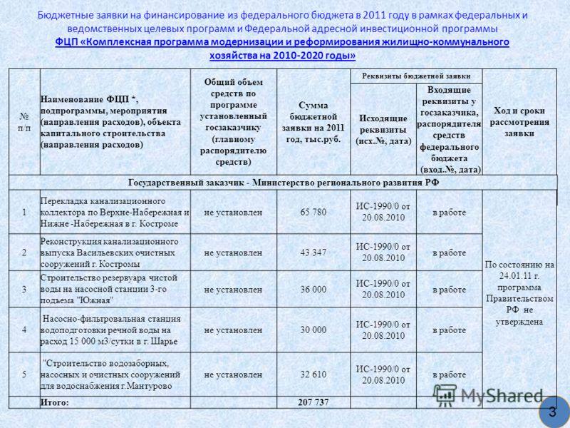 Бюджетные заявки на финансирование из федерального бюджета в 2011 году в рамках федеральных и ведомственных целевых программ и Федеральной адресной инвестиционной программы ФЦП «Комплексная программа модернизации и реформирования жилищно-коммунальног