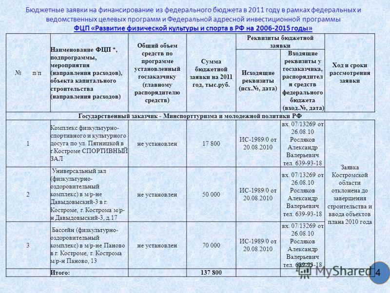 Бюджетные заявки на финансирование из федерального бюджета в 2011 году в рамках федеральных и ведомственных целевых программ и Федеральной адресной инвестиционной программы ФЦП «Развитие физической культуры и спорта в РФ на 2006-2015 годы» 4 п/п Наим