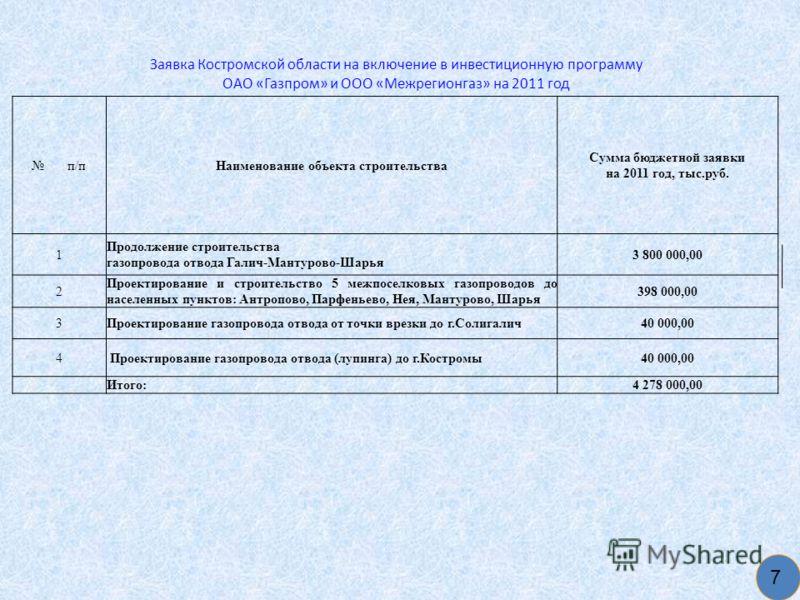 Заявка Костромской области на включение в инвестиционную программу ОАО «Газпром» и ООО «Межрегионгаз» на 2011 год 7 п/пНаименование объекта строительства Сумма бюджетной заявки на 2011 год, тыс.руб. 1 Продолжение строительства газопровода отвода Гали