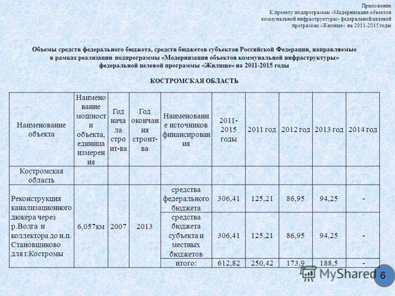 6 Приложение К проекту подпрограммы «Модернизация объектов коммунальной инфраструктуры» федеральной целевой программы «Жилище» на 2011-2015 годы Объемы средств федерального бюджета, средств бюджетов субъектов Российской Федерации, направляемые в рамк