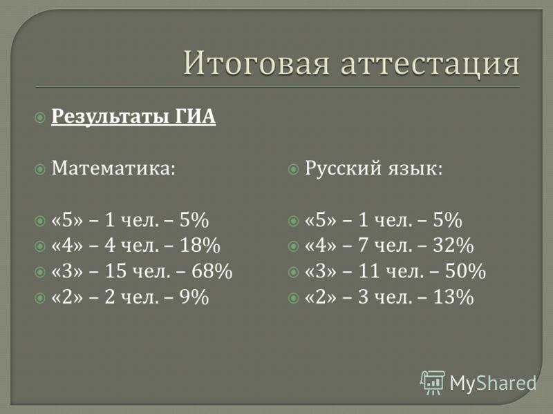 Результаты ГИА Математика : «5» – 1 чел. – 5% «4» – 4 чел. – 18% «3» – 15 чел. – 68% «2» – 2 чел. – 9% Русский язык : «5» – 1 чел. – 5% «4» – 7 чел. – 32% «3» – 11 чел. – 50% «2» – 3 чел. – 13%