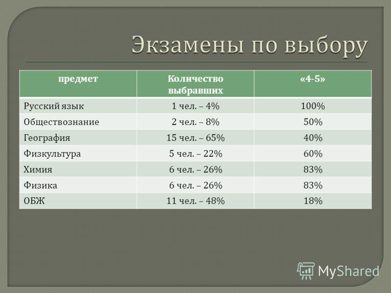предметКоличество выбравших «4-5» Русский язык 1 чел. – 4%100% Обществознание 2 чел. – 8%50% География 15 чел. – 65%40% Физкультура 5 чел. – 22%60% Химия 6 чел. – 26%83% Физика 6 чел. – 26%83% ОБЖ 11 чел. – 48%18%