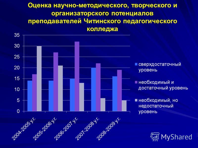 Оценка научно-методического, творческого и организаторского потенциалов преподавателей Читинского педагогического колледжа