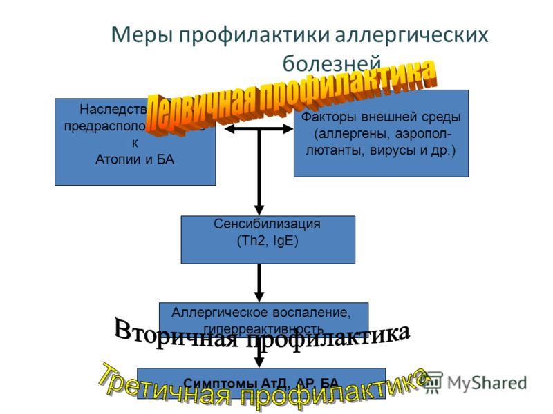 Меры профилактики аллергических болезней Наследственная предрасположенность к Атопии и БА Факторы внешней среды (аллергены, аэропол- лютанты, вирусы и др.) Сенсибилизация (Th2, IgE) Аллергическое воспаление, гиперреактивность Симптомы АтД, АР, БА