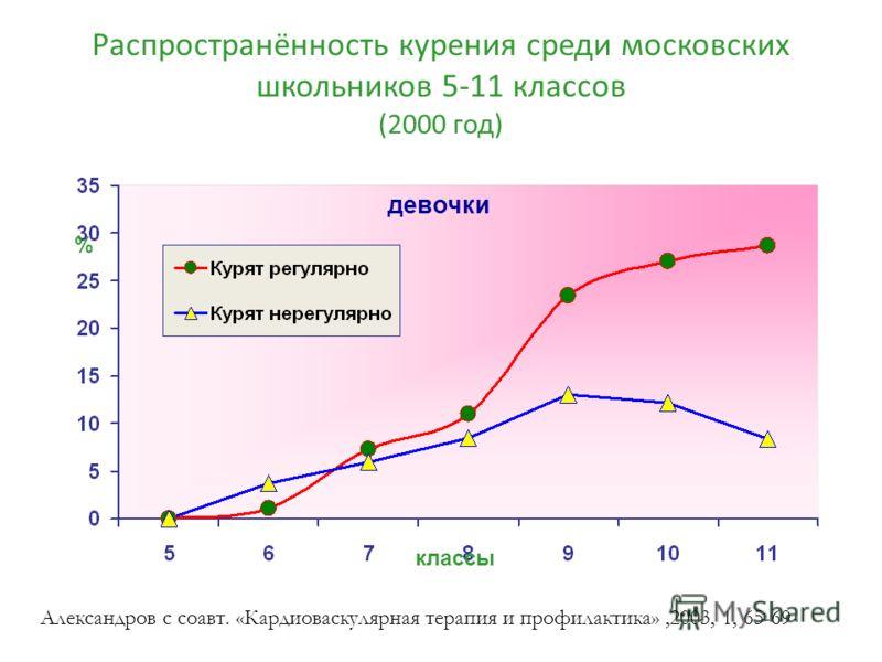 Распространённость курения среди московских школьников 5-11 классов (2000 год) % классы девочки Александров с соавт. «Кардиоваскулярная терапия и профилактика»,2003, 1, 65-69