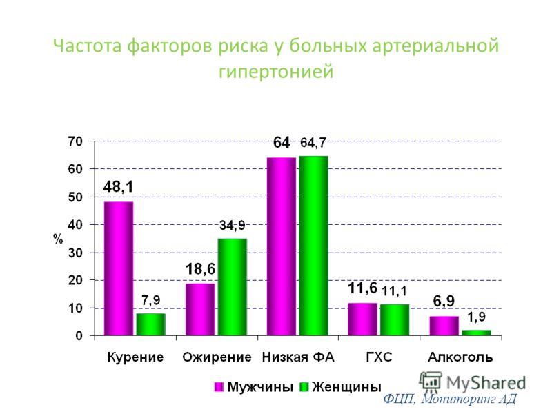 Частота факторов риска у больных артериальной гипертонией ФЦП, Мониторинг АД